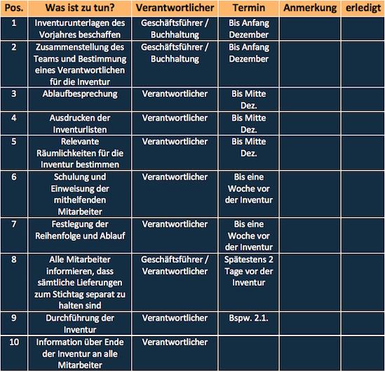 Checkliste für die Inventur